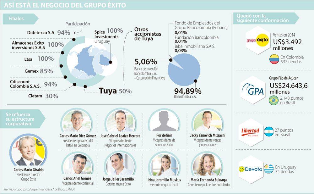 éxito retailer colombiano