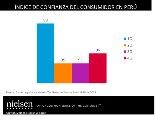 índice consumidor peru