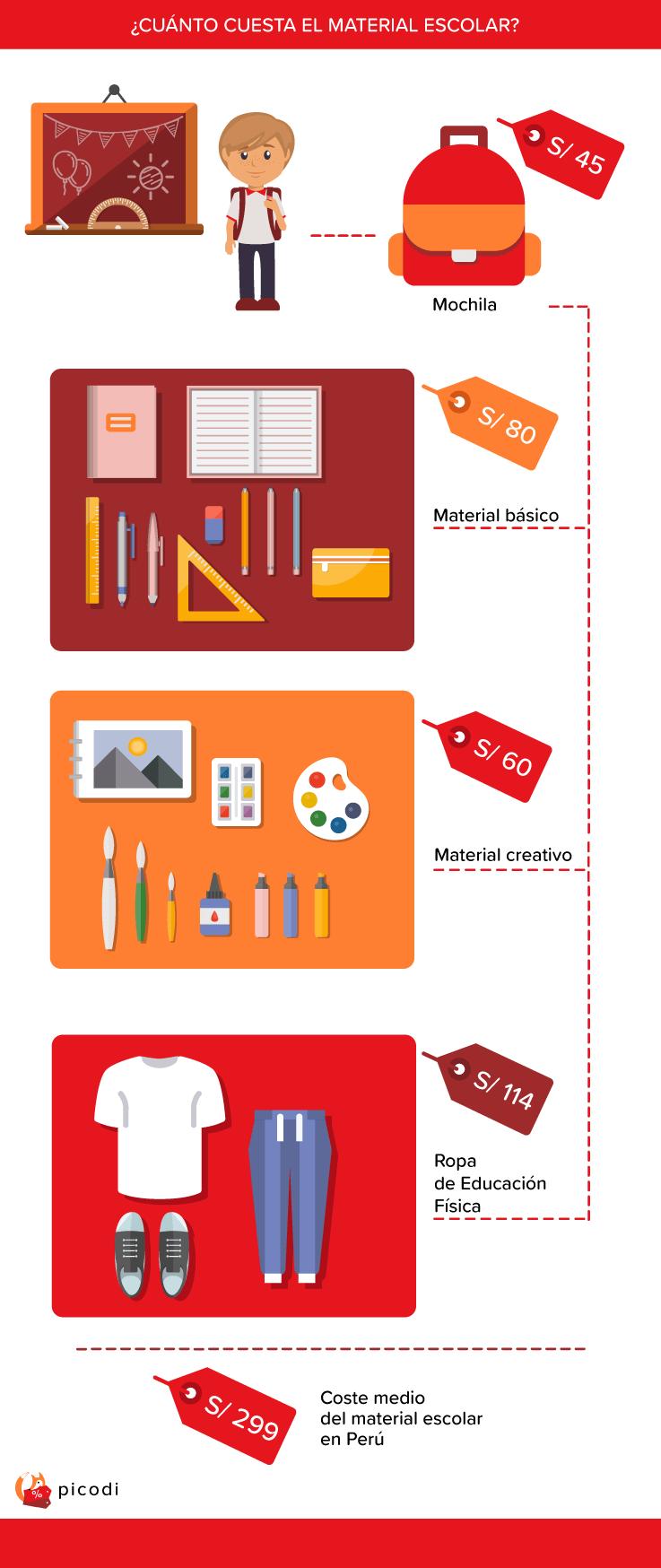 tiles escolares en Perú - ¿Cuánto gastan los peruanos en útiles escolares?
