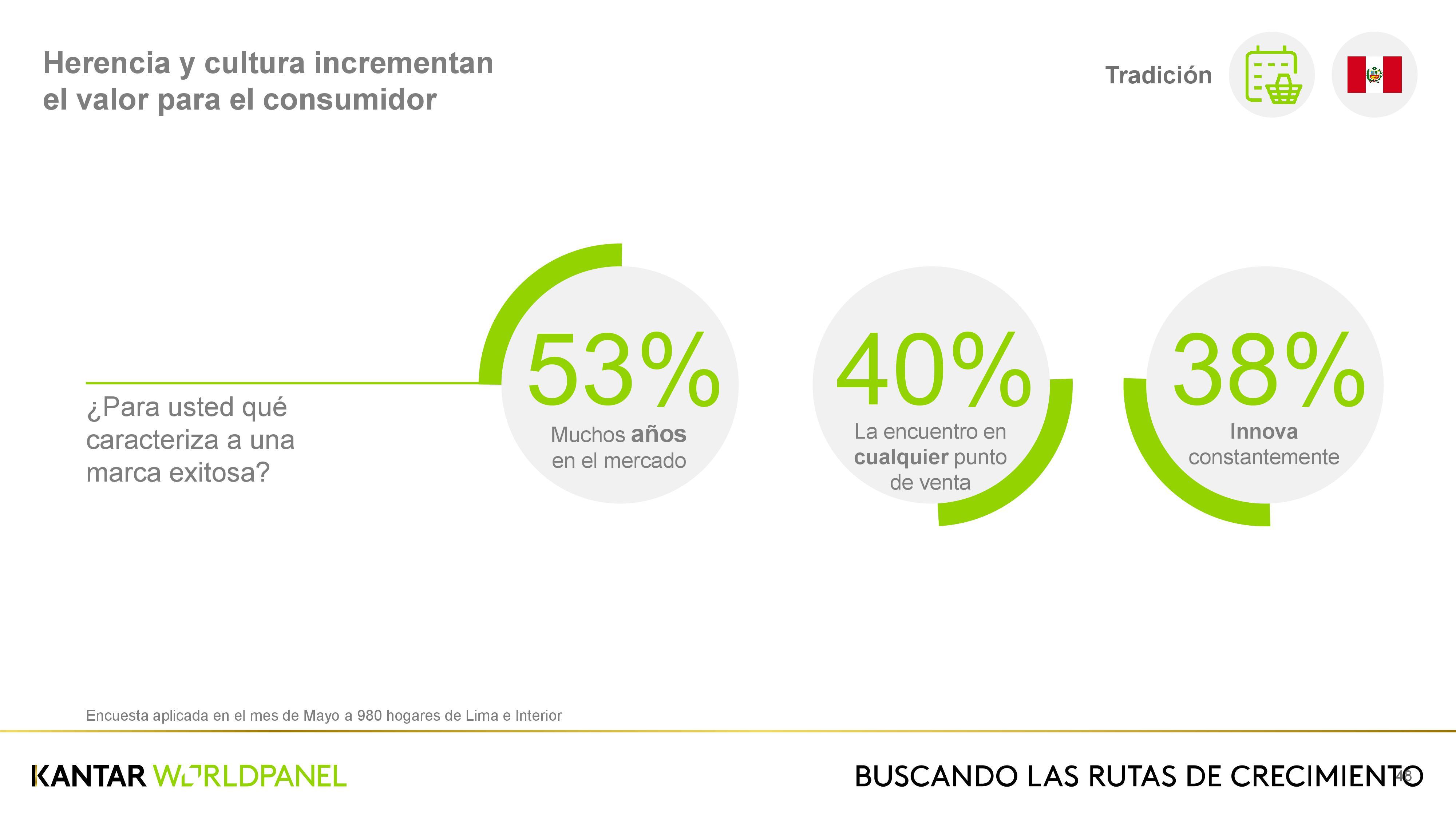 0048 - ¿Cuál es el perfil del consumidor peruano?