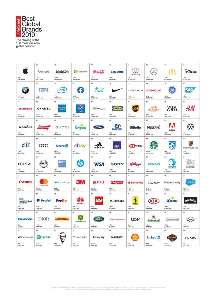 100 marcas valiosas 742x1024 - Apple, Google y Amazon son las marcas más valiosas del mundo