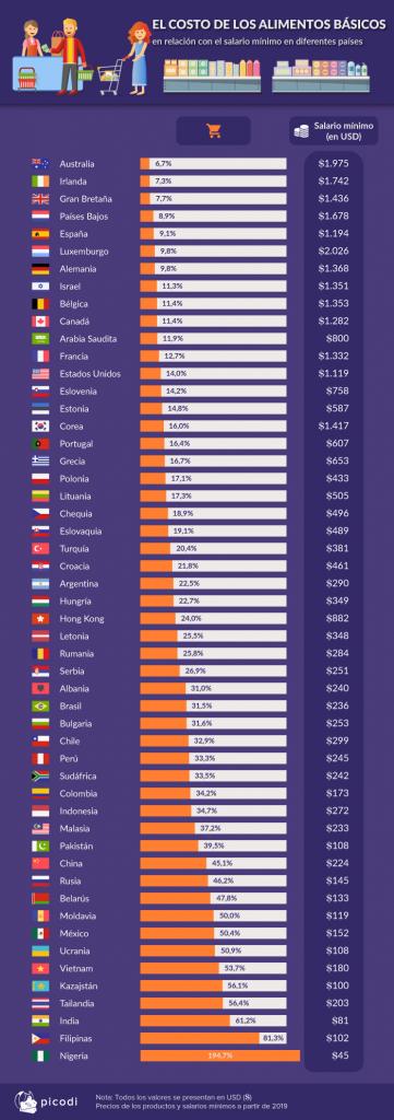 2 el costo de los alimentos basicos latam1 361x1024 - ¿Se puede vivir con el salario mínimo en Perú?