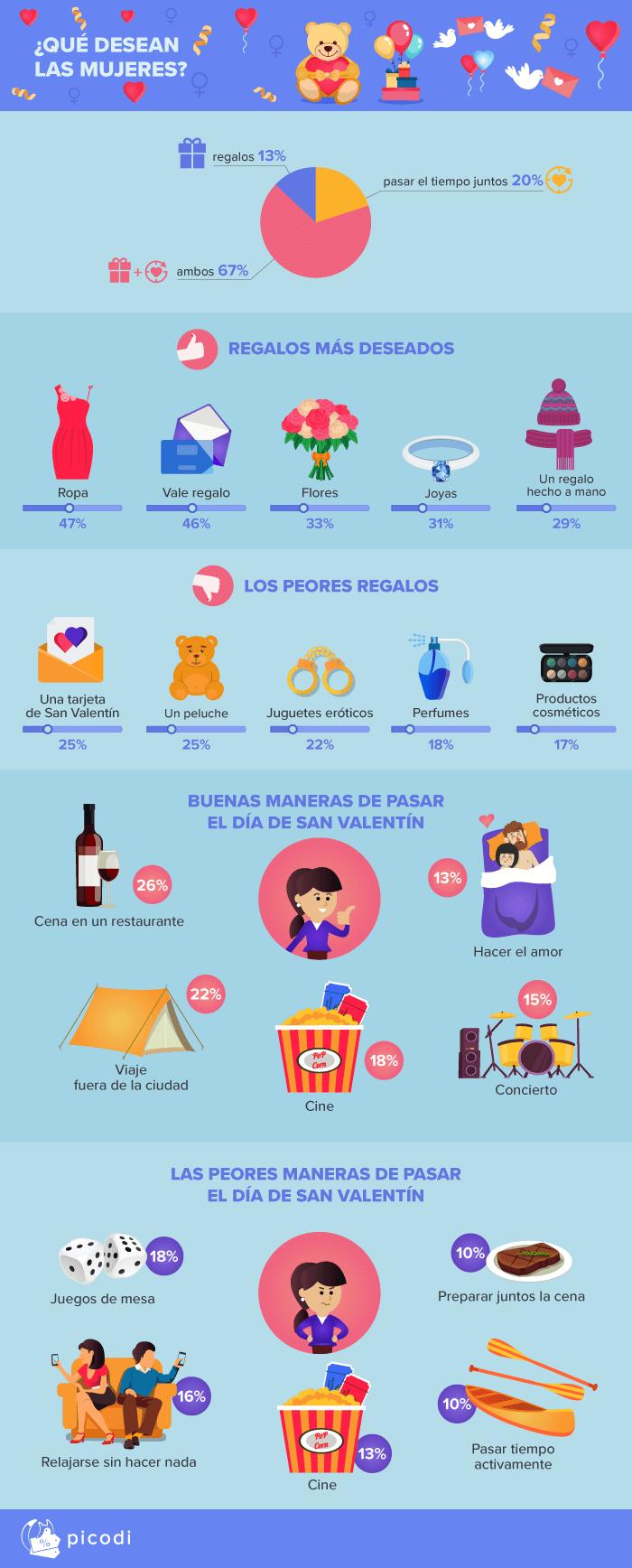 2 que desean las mujeres - Peruanos gastarían en promedio S/192 en regalos de San Valentín