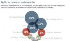img 1434735158 240x140 - Cadenas de farmacias registran un crecimiento importante en México