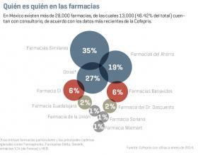 img 1434735158 - Cadenas de farmacias registran un crecimiento importante en México