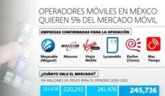 img 1435076889 240x140 - Walmart, Oxxo y Soriana captarían 5 millones de usuarios con operador móvil virtual