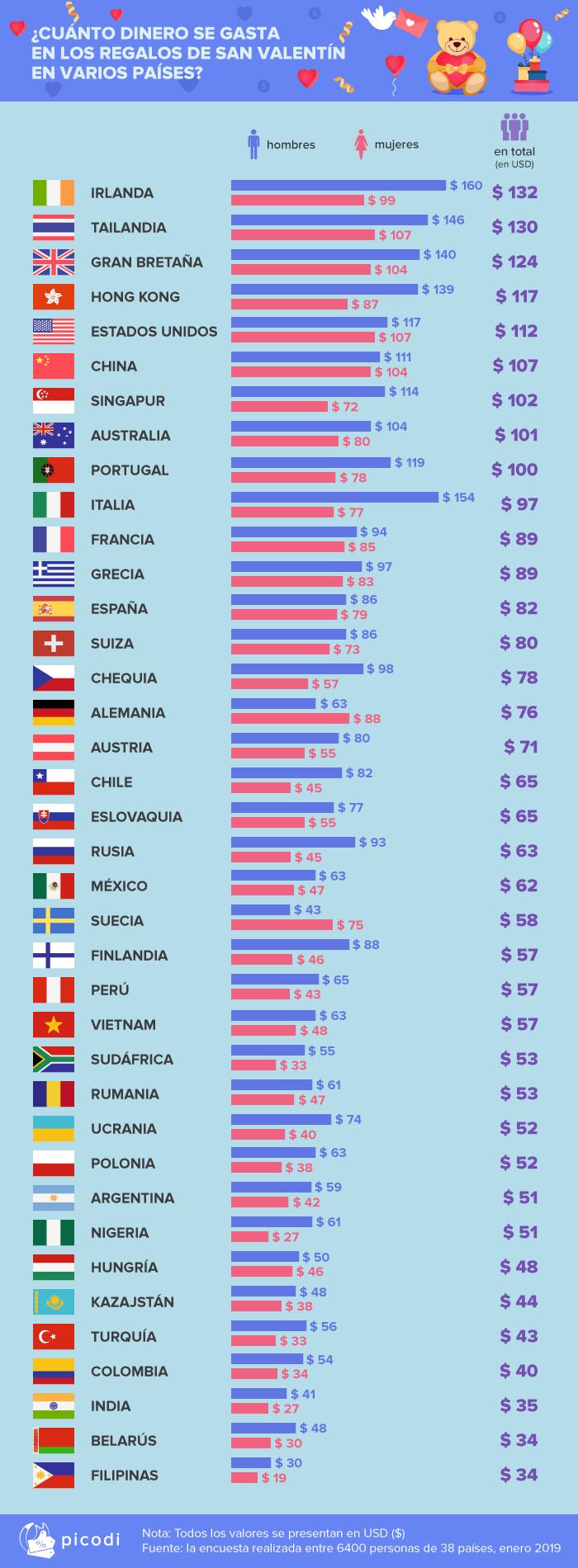 4 cuanto dinero se gasta en los regalos - Peruanos gastarían en promedio S/192 en regalos de San Valentín
