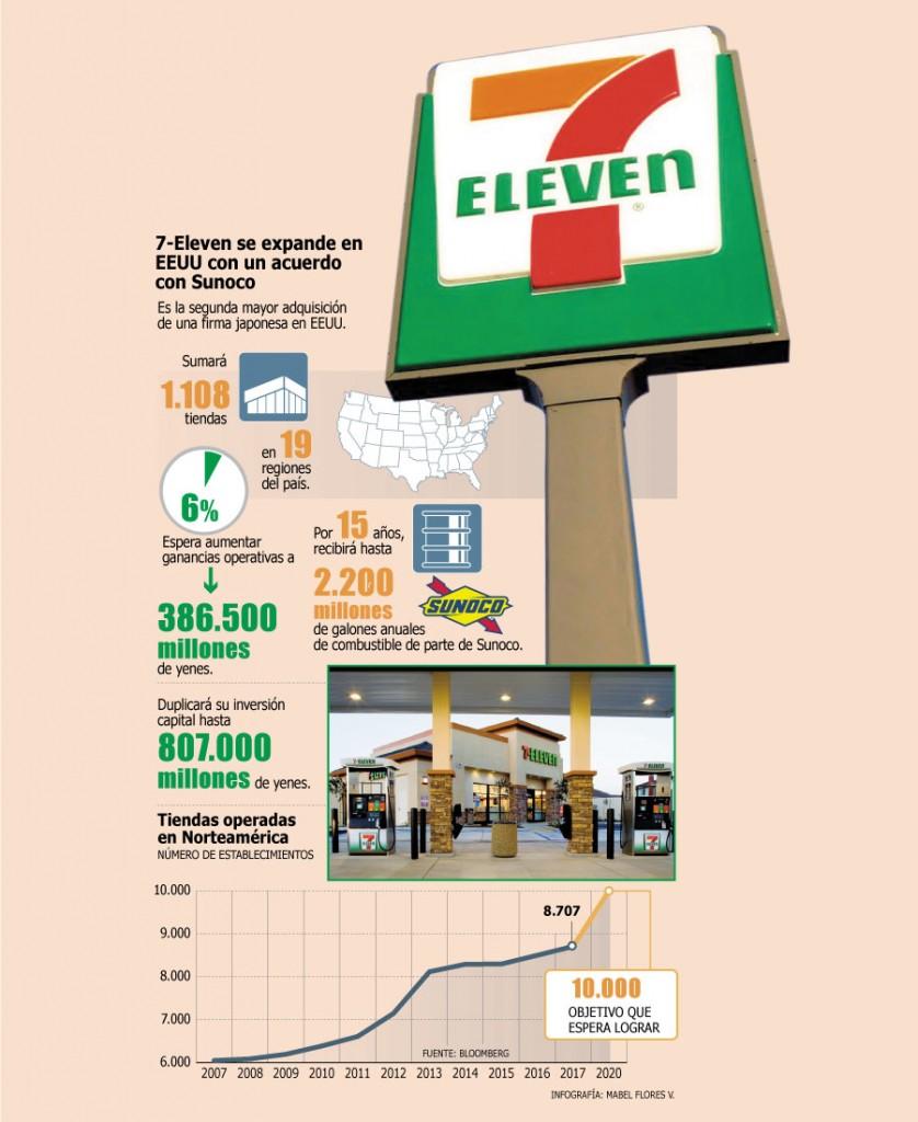 7 eleven infografia