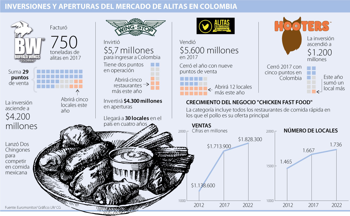 ALITAS PG7 MARTES COLOMBIA - Colombia: Buffalo Wings, Wingstop, Hooters y Alitas Colombianas abrirán 25 locales