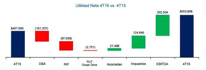 ALSEA 4T - Alsea reporta importante aumento de ventas