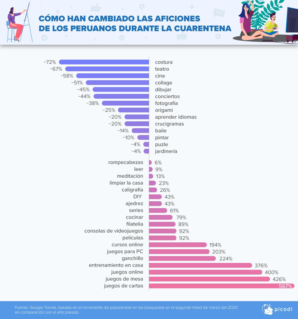 Aficiones - ¿Cómo han cambiado las aficiones de los peruanos durante la cuarentena?