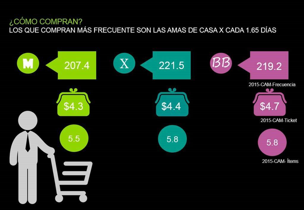 Amas de Casa kantar - ¿Cómo son los hábitos del shopper centroamericano según la generación del ama de casa?