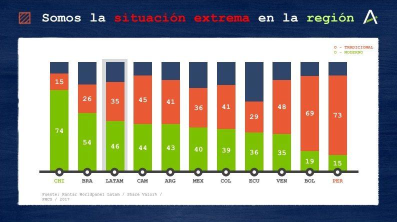 """Arellano Estudio2 - Rolando Arellano: """"En el Perú hay 3 malls y 15 supermercados por cada millón de habitantes"""""""