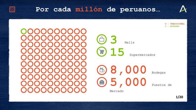 """Arellano Estudio3 - Rolando Arellano: """"En el Perú hay 3 malls y 15 supermercados por cada millón de habitantes"""""""