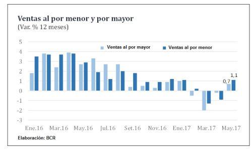 BCR 2 - Sector comercio crece 1.5% en mayo y revierte caída de dos meses previos en Perú