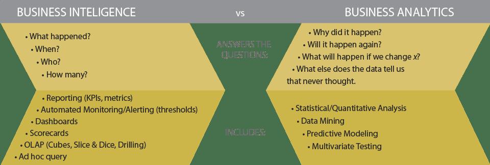 BI vs BA - ¿Cuál es la diferencia entre Business Intelligence y Business Analytics?