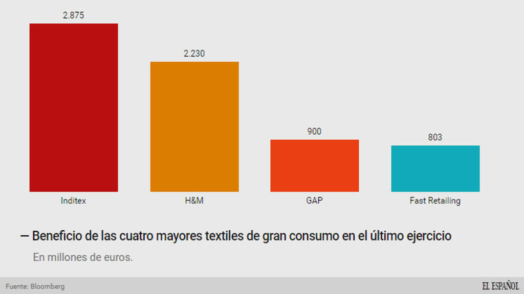 Beneficio-grandes-textiles