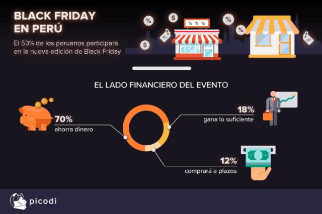 Black Friday Perú 1 - Black Friday: El 53% de los peruanos prevé hacer compras este 23 de noviembre