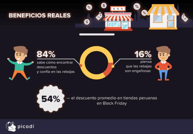 Black Friday Perú 3 - Black Friday: El 53% de los peruanos prevé hacer compras este 23 de noviembre