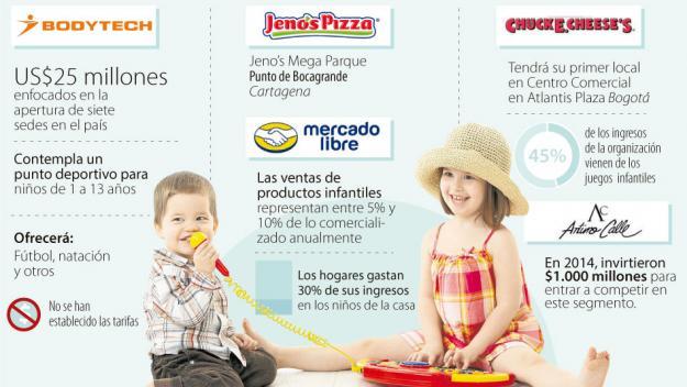 Bodytech, Arturo Calle y MercadoLibre apuntan sus estrategias en los niños
