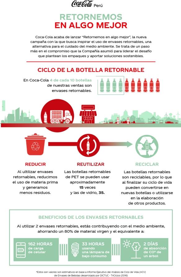 Botella Retornable_CocaCola_Peru