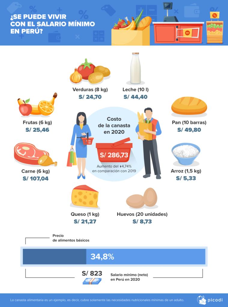 CANASTA BASICA PERUANA PICODI 759x1024 - La canasta básica en Perú representa el 34.8% del sueldo mínimo