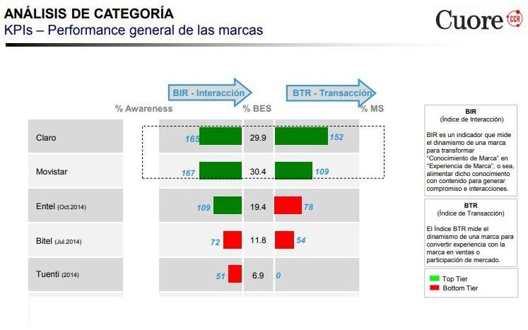 CCR5 - Perú: ¿Cuáles son las marcas más dinámicas y con mayor potencial en Lima?