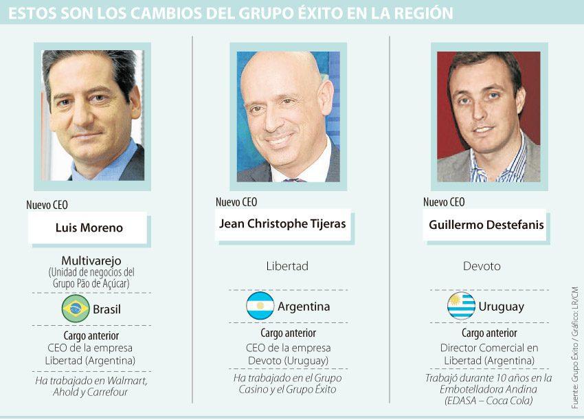 CEOs Grupo Éxito