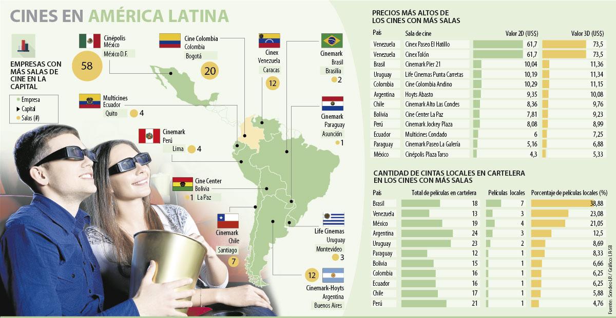 CINE P26 27 LUNES - México cuenta con los precios más económicos para ir a cine en América Latina