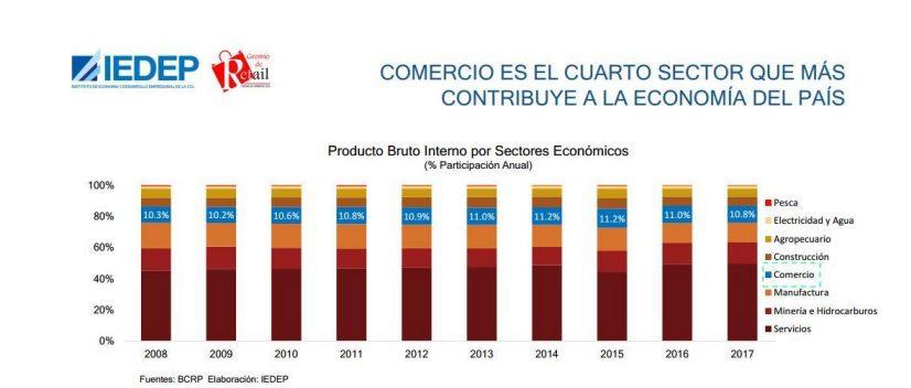 COMERCIO MINORISTA 3 - Perú: El Gremio de Retail pide al gobierno medidas urgentes para la industria