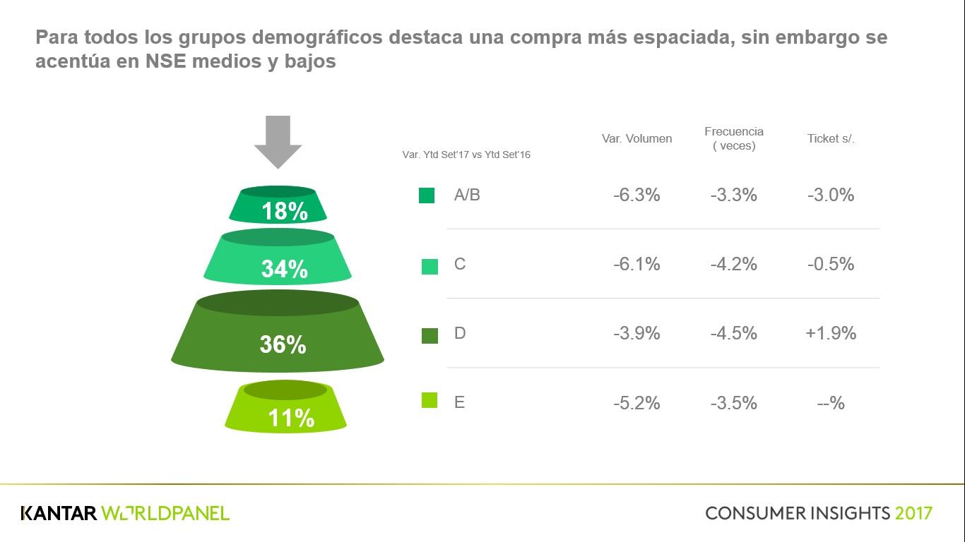 CONSUMER INSIGHT Cuadro 3 - Consumo de los hogares peruanos se acelerará en el 2018