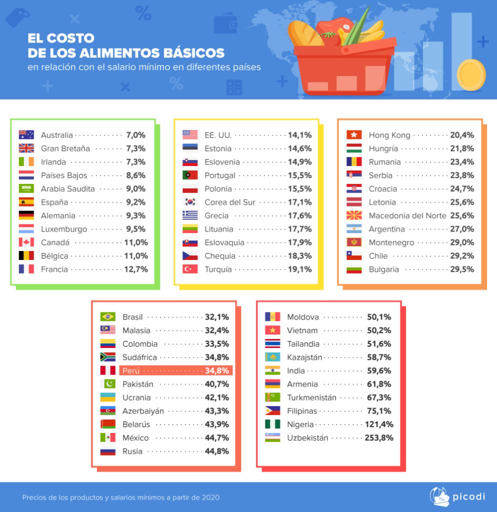 COSTO ALIMENTOS PICODI 994x1024 - La canasta básica en Perú representa el 34.8% del sueldo mínimo