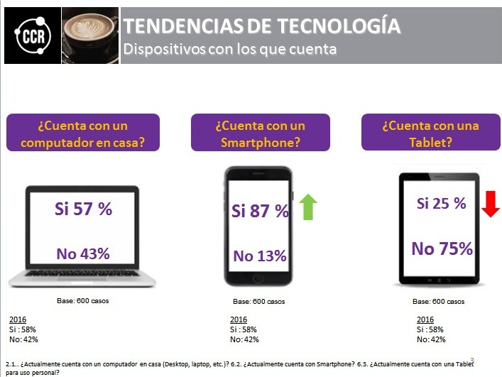 CRR1 - Los smartphones desplazan a las computadoras y tablets en Lima Metropolitana