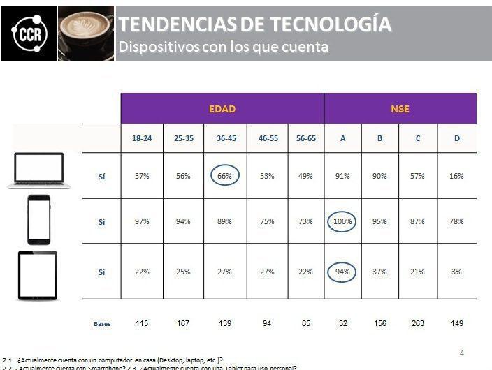 CRR2 - Los smartphones desplazan a las computadoras y tablets en Lima Metropolitana