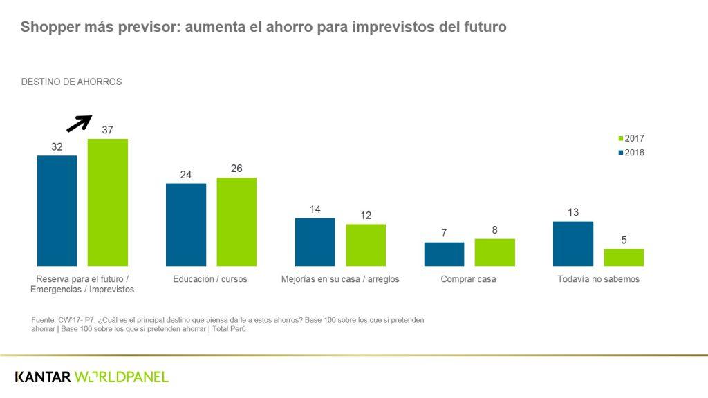 CUADRO CW2 1024x576 - 6 de cada 10 familias peruanas aplican estrategias para reducir o mantener su presupuesto