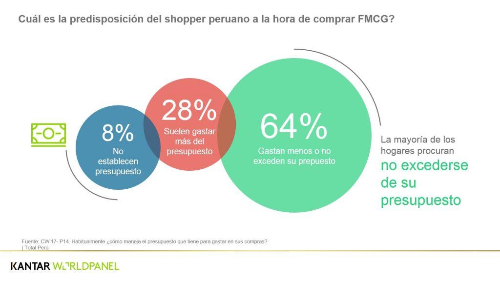 CUADRO CW3 1024x576 - 6 de cada 10 familias peruanas aplican estrategias para reducir o mantener su presupuesto