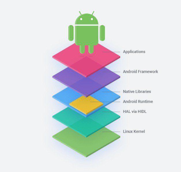 Capas Android Perú Retail - Conoce el Android 'open source' sin Google que queda como opción para Huawei