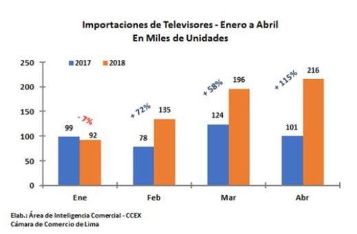 Captura CCL - Perú: Importaciones de televisores registran cifra récord por Mundial