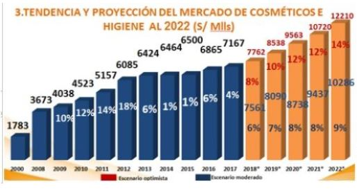 Captura cosmeticos peru - Perú: Industria de cosméticos e higiene crecería entre el 6% y 8% este 2018