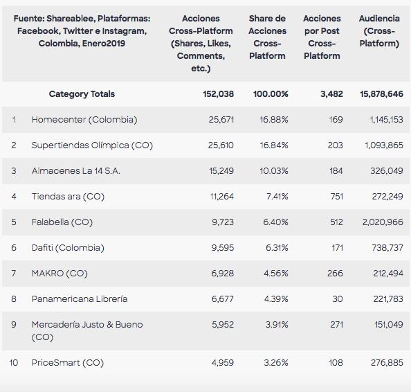 Captura de pantalla 2019 02 20 a las 07.54.14 - Colombia: ¿Cuáles son los 10 retailers que lideran en las redes sociales?