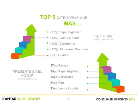 Categorias MP ecuador - ¿Qué oportunidades tienen las marcas propias en Ecuador?