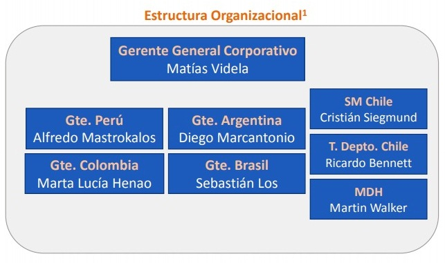 Cencosud 6 - Conozca la nueva estructura organizacional de Cencosud