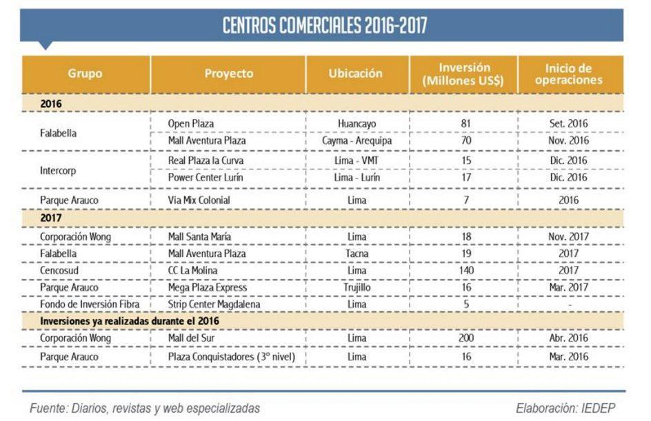 Centros comerciales Perú 2016 2017 - Se inaugurarían 10 malls en Perú con una inversión de US$388 millones