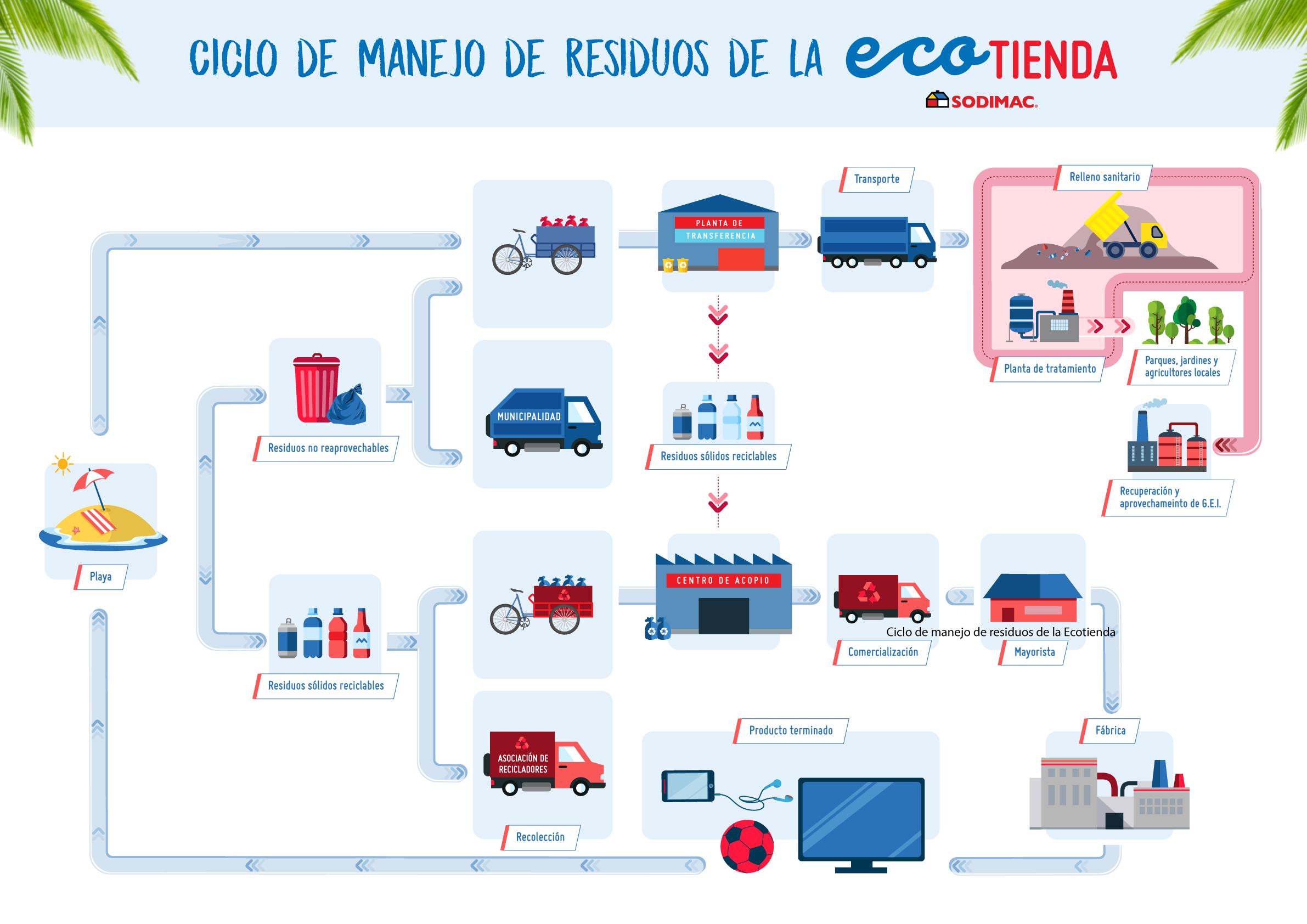 Ciclo de manejo de residuos - Perú: Sodimac y Maestro planean dejar de repartir bolsas plásticas