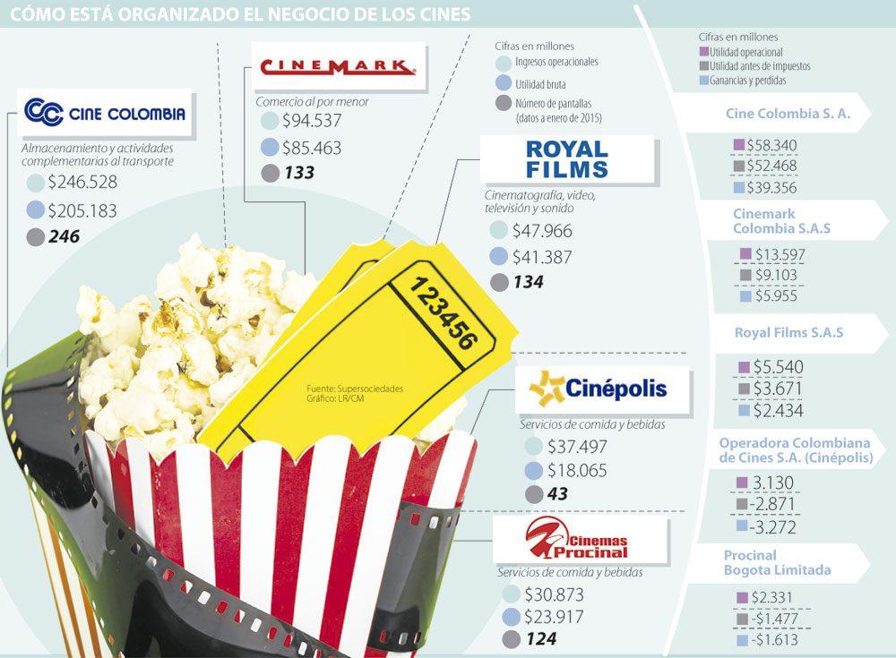 Cine Colombia es el líder