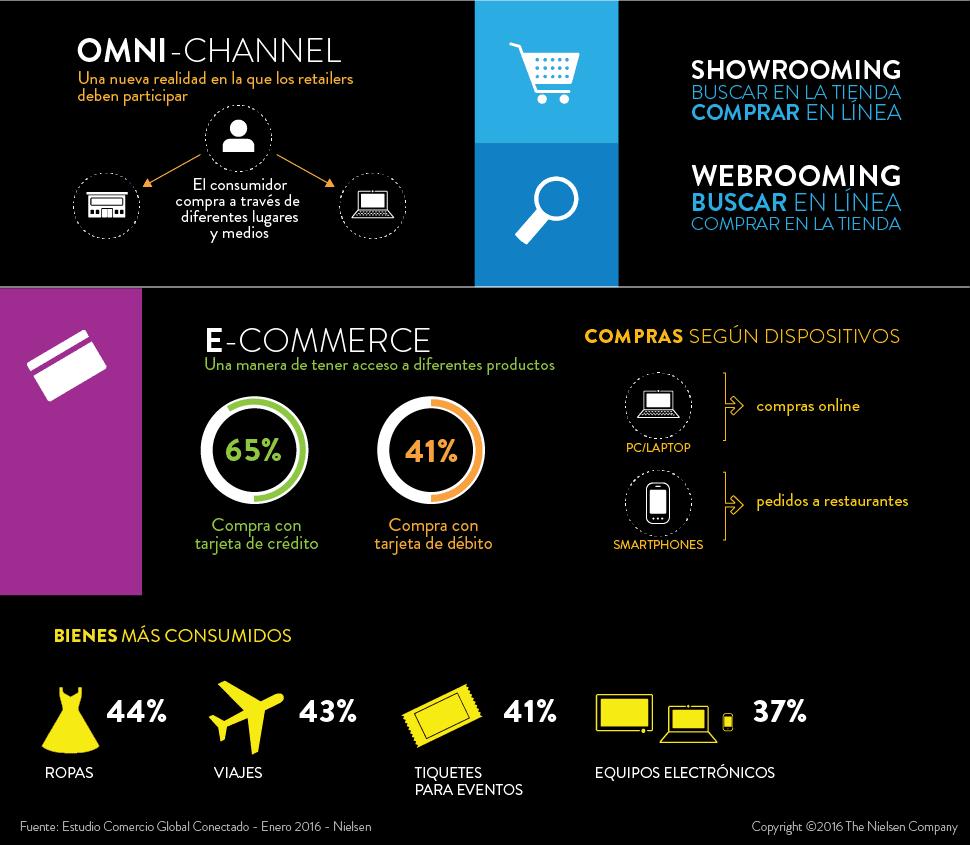 Comercio-Conectado_infografía-LatAm