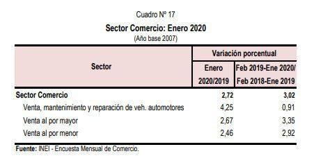 Comercio minorista - Perú: Comercio minorista creció 2.46% en enero impulsado por supermercados