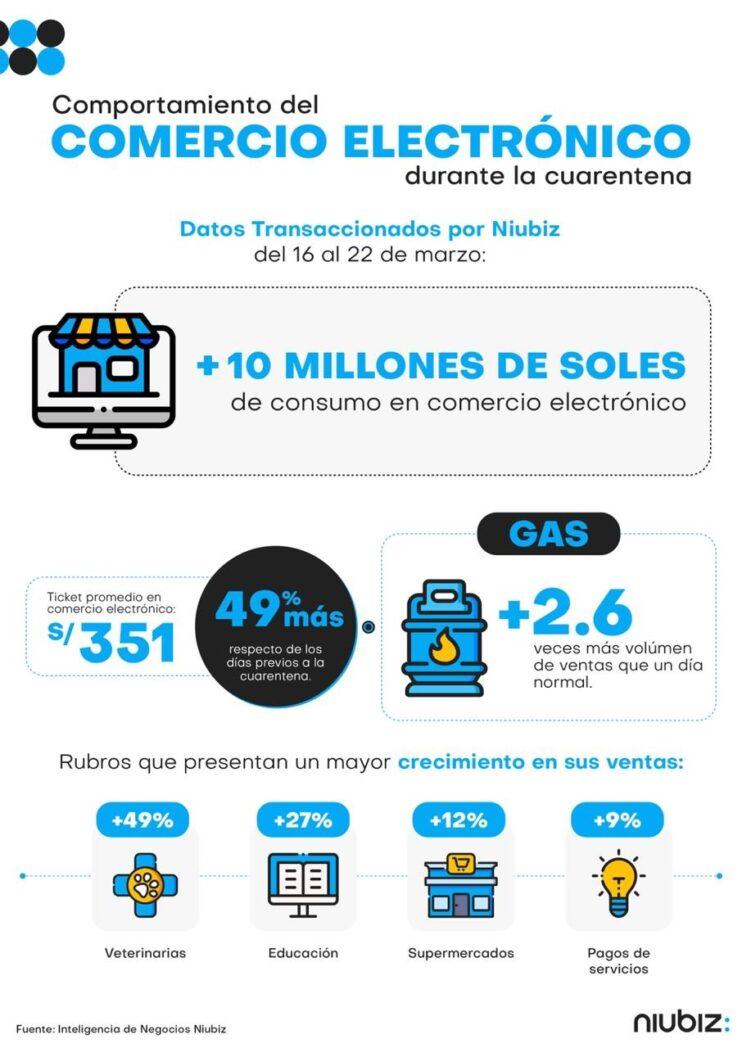 Comercios - Peruanos consumieron más de S/10 millones mediante plataformas digitales durante cuarentena