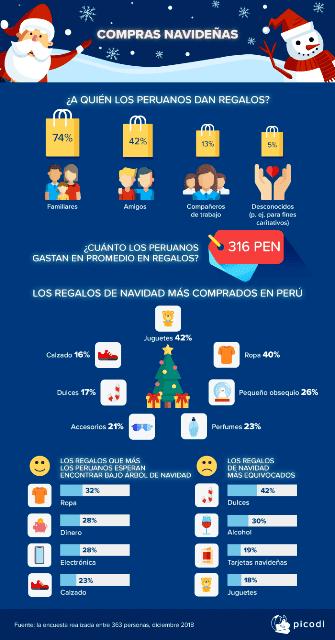 Compras navideñas - ¿Cuánto gastan y qué regalos compran los peruanos por navidad?