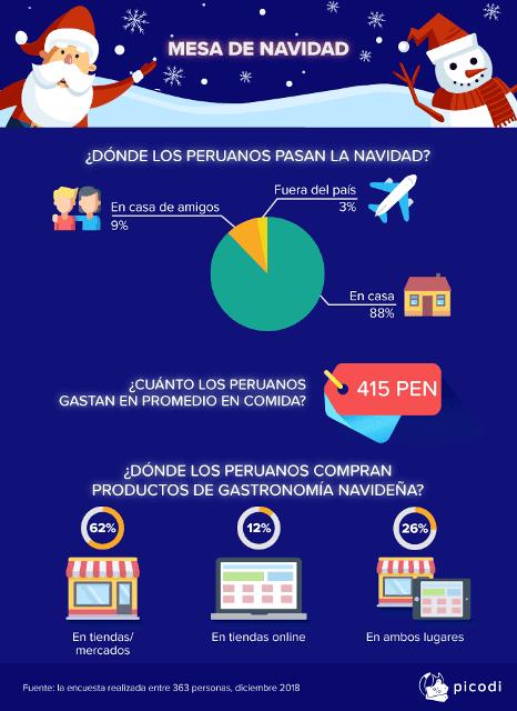 Compras navideñas2 - ¿Cuánto gastan y qué regalos compran los peruanos por navidad?